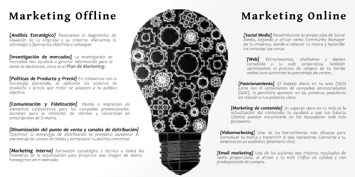 Marketing Offline - Marketing Online